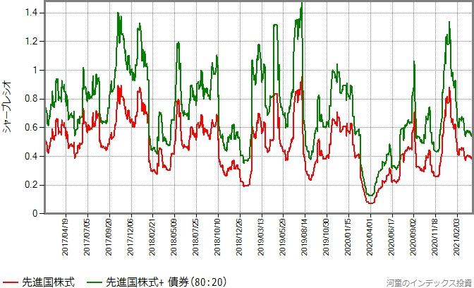 シャープレシオの比較グラフ
