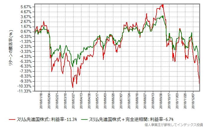 スリム先進国株式と、80:20で債券を混ぜたもののリターン比較