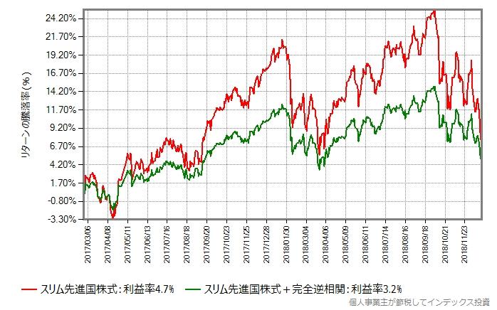 比較開始をスリム先進国株式の設定日に変更
