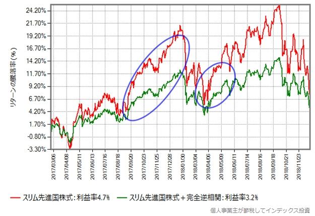スリム先進国株式の基準価額が大きく上昇する局面では大きな遅れをとります