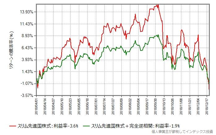 スリム先進国株式が大きく上昇する局面からの比較
