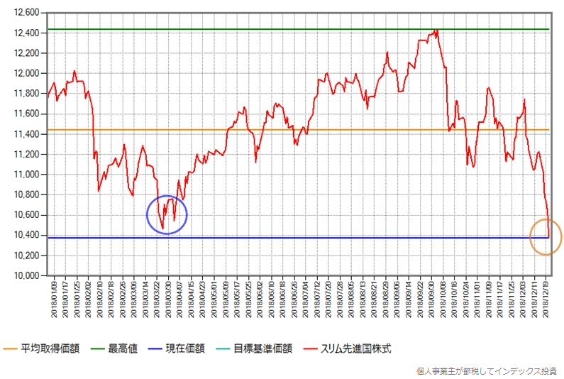 スリム先進国株式の年初来の基準価額の推移