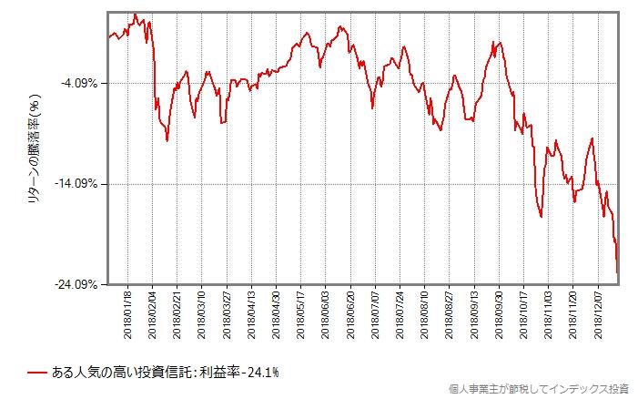 ある人気の投資信託の年初来の基準価額の推移