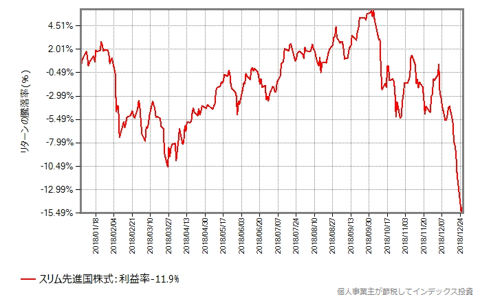 スリム先進国株式の2018年年初からの基準価額の推移