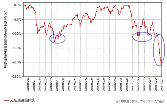 スリム先進国株式の2018年年初からの、最高値からの下落率