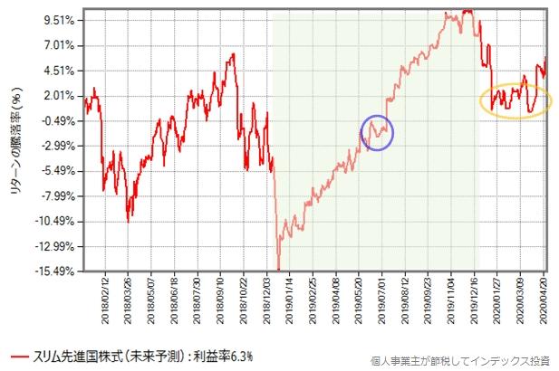 スリム先進国株式の未来予測