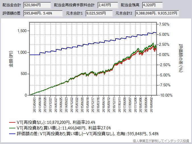 SBI証券のシミュレーション結果