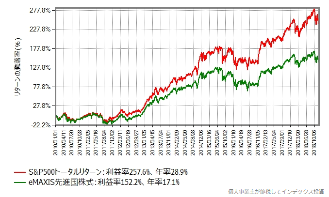 S&P500の過去8年間のパフォーマンスは圧倒的
