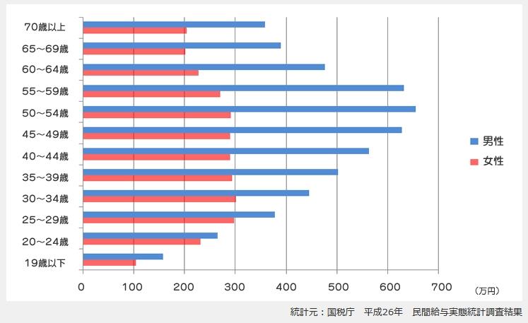 サラリーマンの平均年収