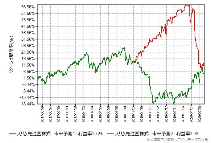 スリム先進国株式の基準価額の未来を予測