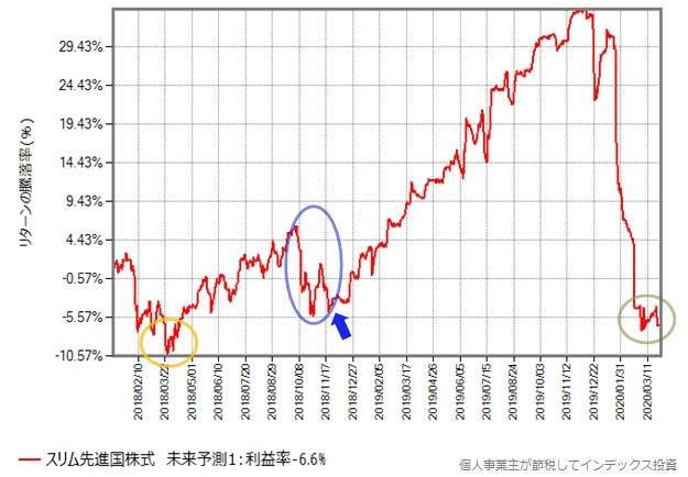 米国株価は今後もしばらく上昇するケース