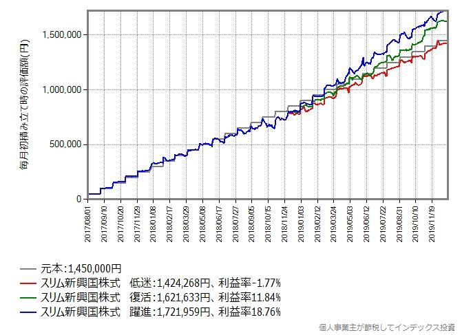 2017年8月から毎月初に5万円積み立て投資していたら