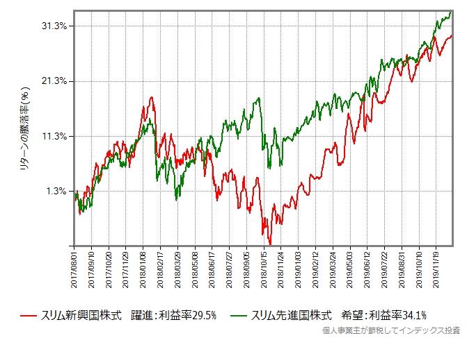 未来のデータを編集したスリム先進国株式