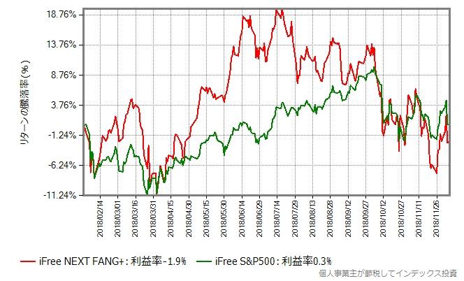 iFree NEXT FANG+インデックスの基準価額