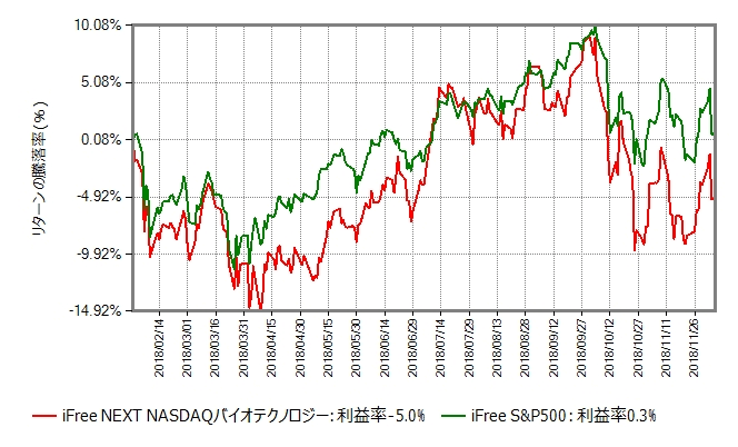 iFree NEXT NASDAQバイオテクノロジーインデックスの基準価額