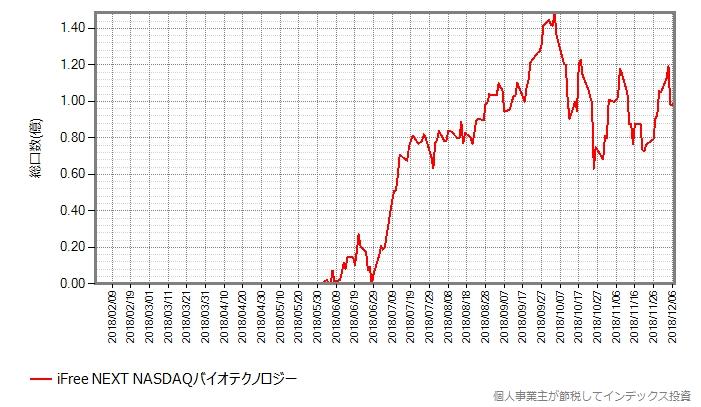 iFree NEXT NASDAQバイオテクノロジーインデックスの総口数