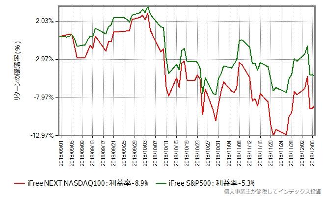 iFree NEXT NASDAQ100インデックスの基準価額