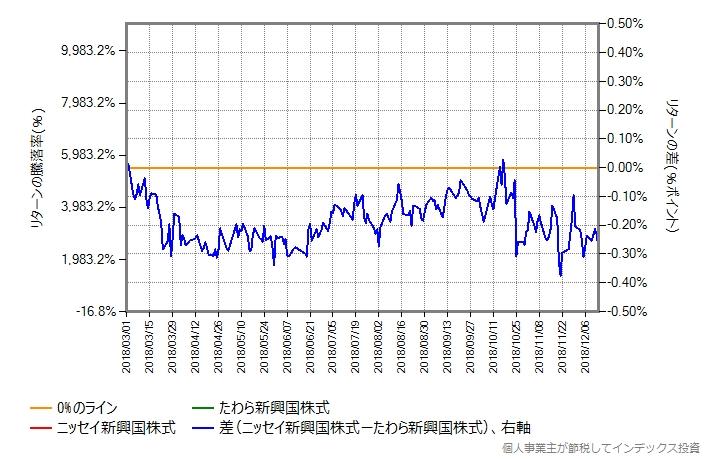 比較開始日を2018年3月1日に変更