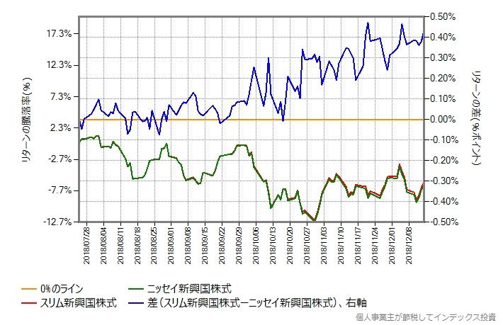 スリム新興国株式 vs ニッセイ新興国株式