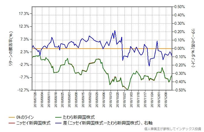 ニッセイ新興国株式 vs たわら新興国株式