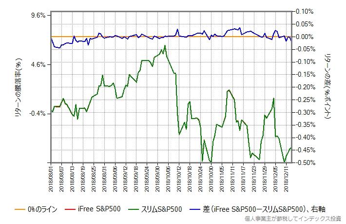iFree S&P500 vs スリムS&P500