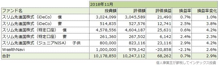 2018年11月の運用成績一覧表