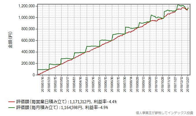 スリムバランス(8資産均等型)