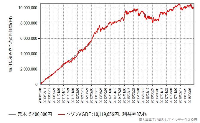 3年間、毎月15万円を積み立てた後そのままホールドしたシミュレーション