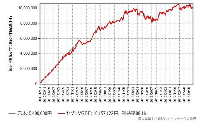 2年3ヶ月、毎月20万円を積み立てた後そのままホールドしたシミュレーション