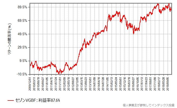 2009年12月1日から2018年11月末までの基準価額の変化
