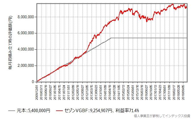 4年6ヶ月、毎月10万円を積み立てた後そのままホールドしたシミュレーション
