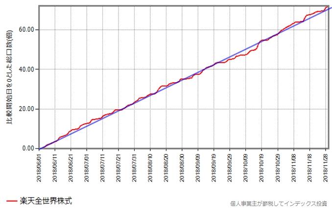 楽天全世界株式の2018年6月からの総口数の変化