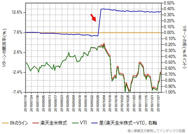 2018年7月18日から11月30日までの、楽天全米株式と本家VTIのリターン比較
