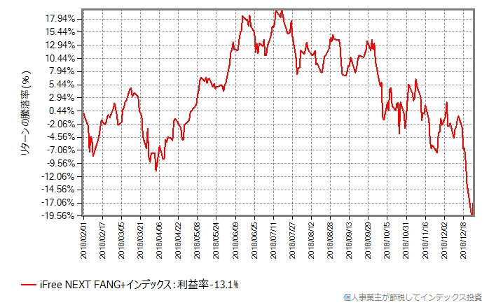 iFree NEXT FANG+インデックスの設定来の基準価額の推移