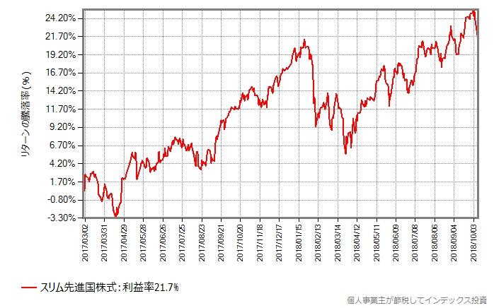 スリム先進国株式の設定来の騰落率の推移