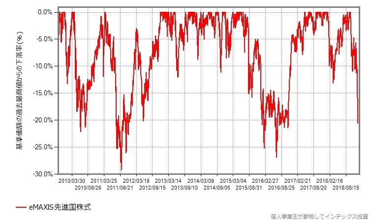 eMAXIS先進国株式が設定された2009年10月からの、直近の最高値からの下落率