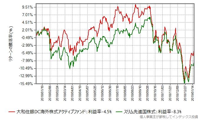 スリム先進国株式との比較:2018年