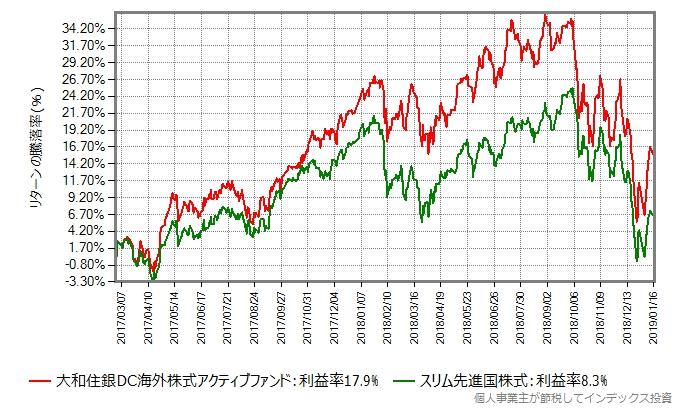 スリム先進国株式の設定日から比較