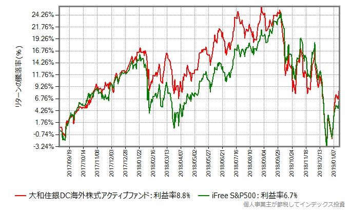 iFree S&P500の設定日から比較
