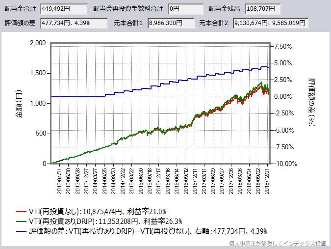 サクソバンク証券のシミュレーション