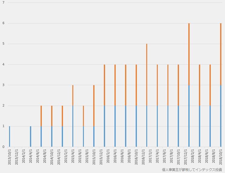 VTIの再投資で買えた株数の推移