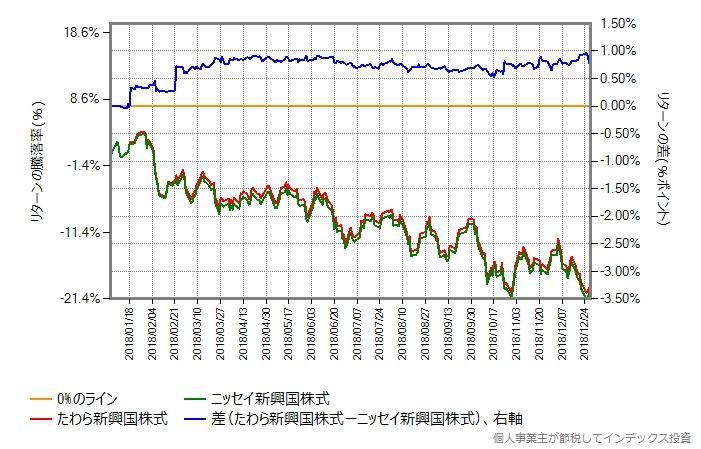 たわら新興国株式 vs ニッセイ新興国株式