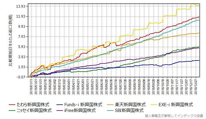 主なローコスト新興国株式インデックスファンドの2018年年初からの総口数の推移、スリム新興国株式以外