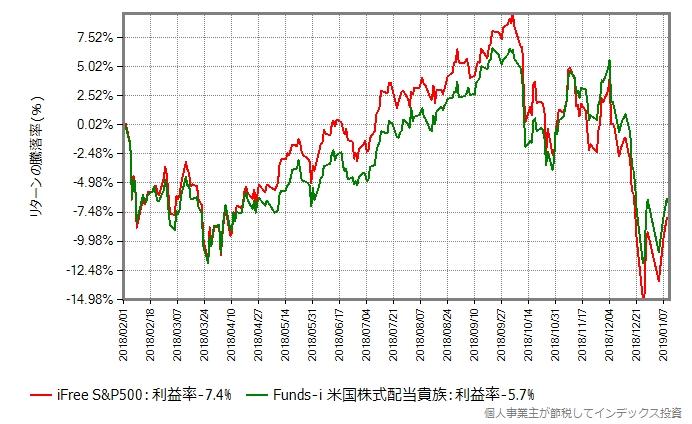 iFree S&P500 vs Funds-i 米国株式配当貴族
