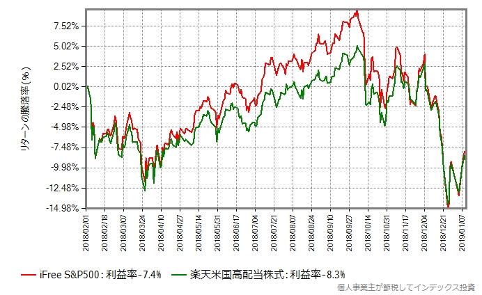 iFree S&P500 vs 楽天米国高配当株式