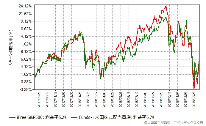 iFree S&P500 vs Funds-i 米国株式配当貴族その2