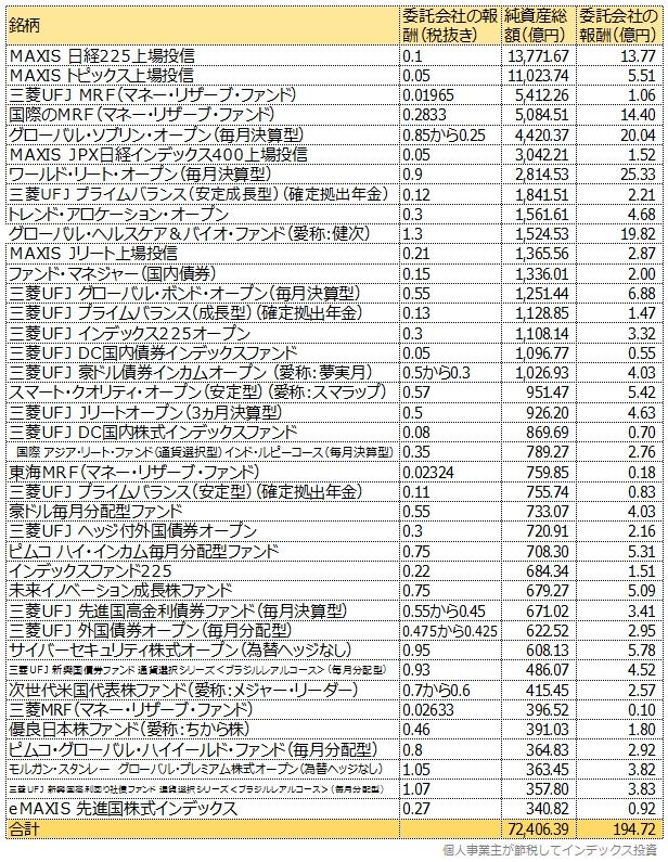 純資産総額順でeMAXIS先進国株式が登場するまでの一覧