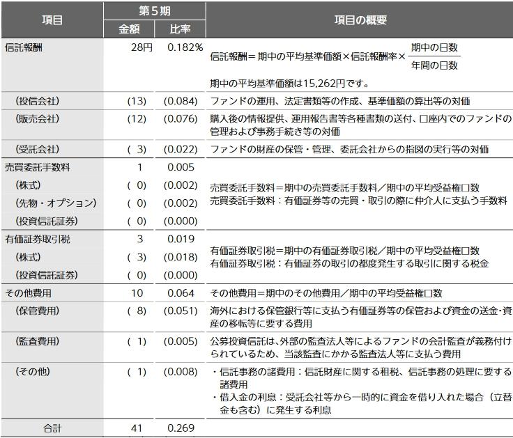 ニッセイ外国株式の第五期運用報告書
