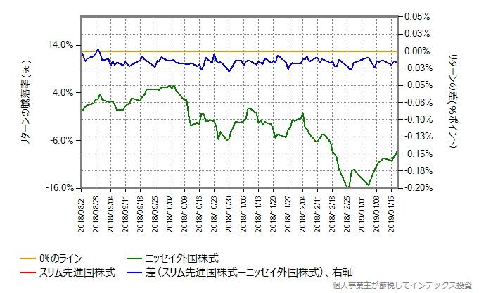 8月21日から1月18日までのリターンの差