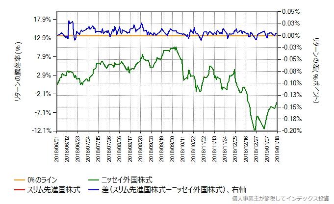 同じ比較を2018年6月1日からに変更したもの